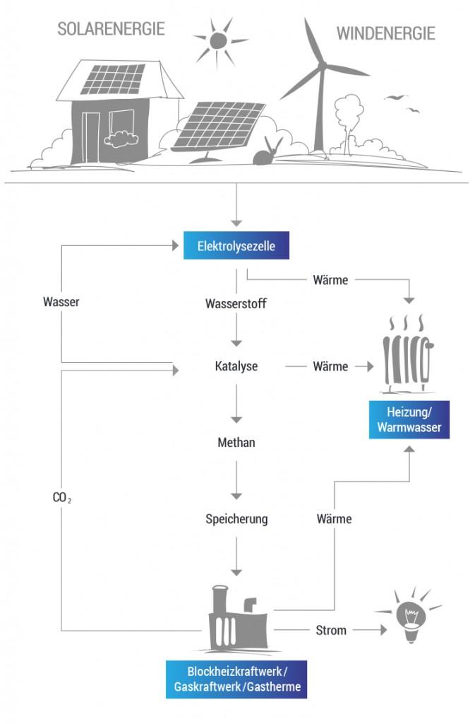 SmartEnergyTechnology